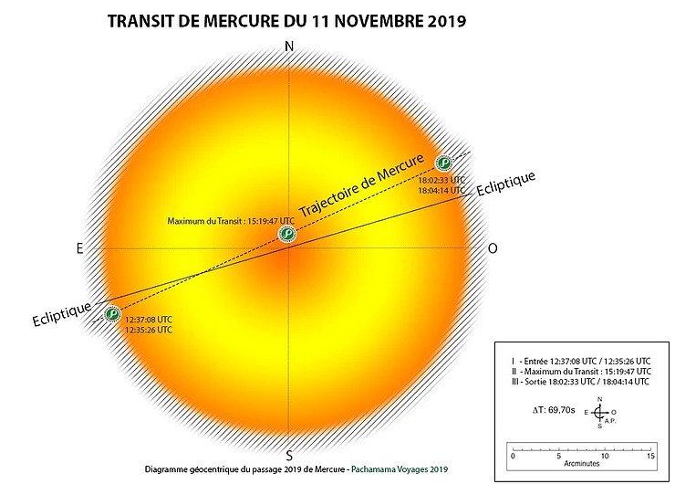 Transit de Mercure devant le Soleil